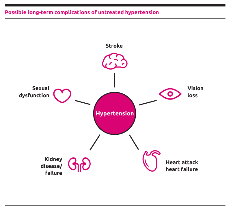 Complications of untreated hypertension by Idorsia