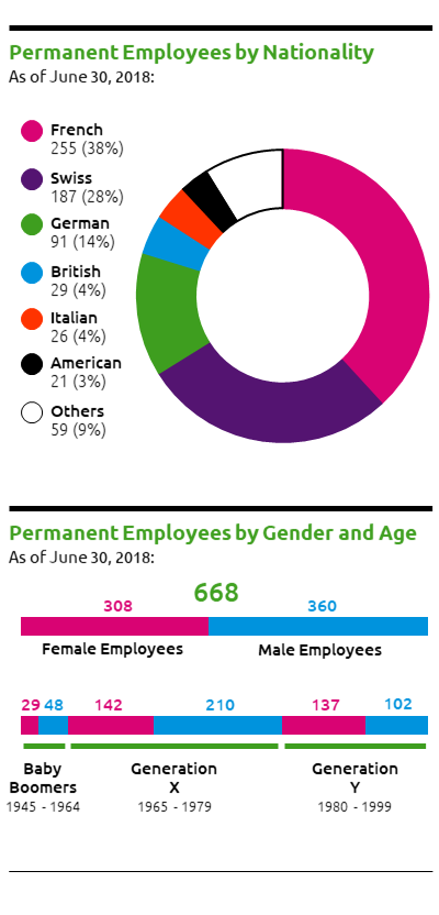 Permanent Employees by Nationality, Permanent Employees by Gender and Age