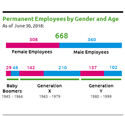 Permanent Employees by Gender and Age